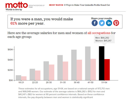 Time_Motto_Gender Pay Gap for ALL Occupations Feb 2016